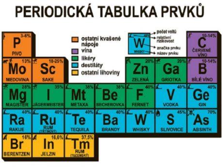 """Ironická soustava """"prvků"""". Zdroj: www.komik.cz"""