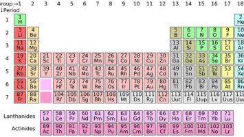 Jak se naučit chemické prvky